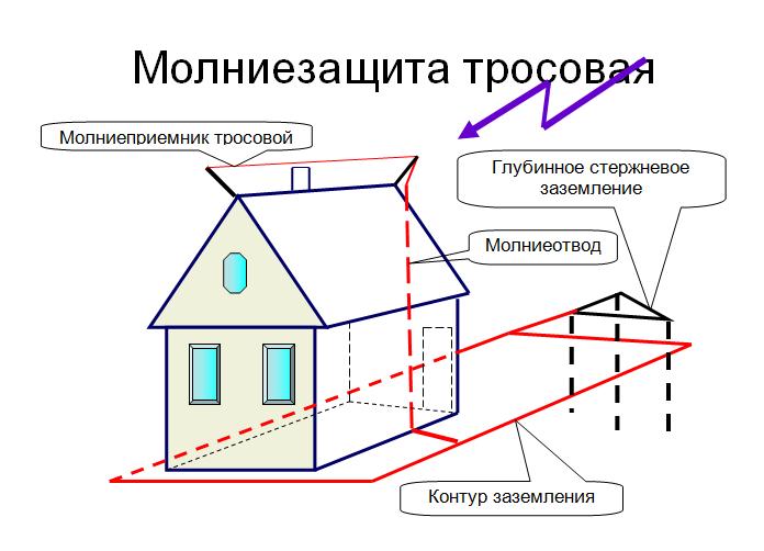 Молниеотвод в частном доме своими руками